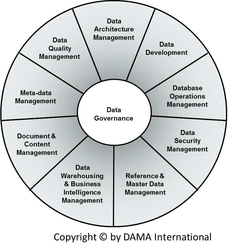 About | Data Governance
