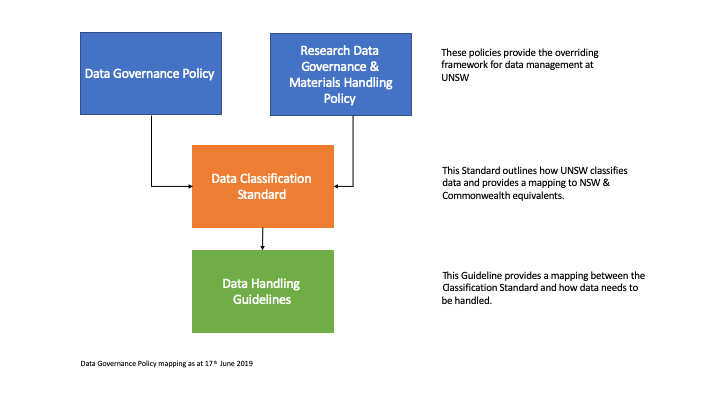 Data Governance Mapping as at 17 June 2019