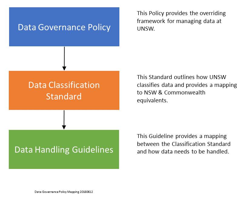 UNSW Data Governance Policy Mapping 12 June 2018